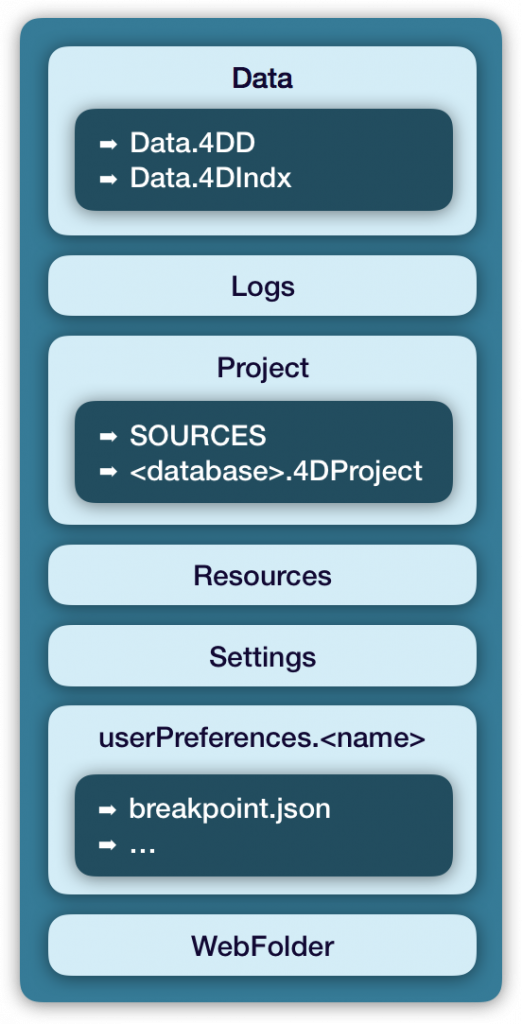 project-database-architecture-2